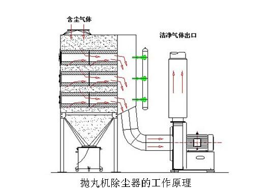 抛丸机滤筒除尘器工作原理图
